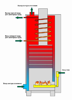 Общие технические условия Heating devices.